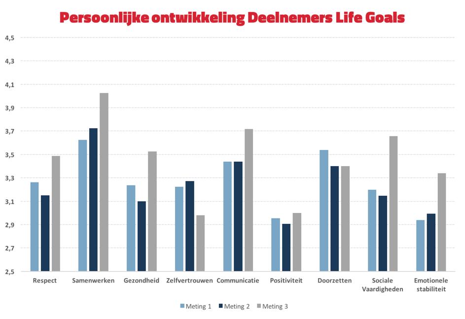 Life Goals Monitor Weken